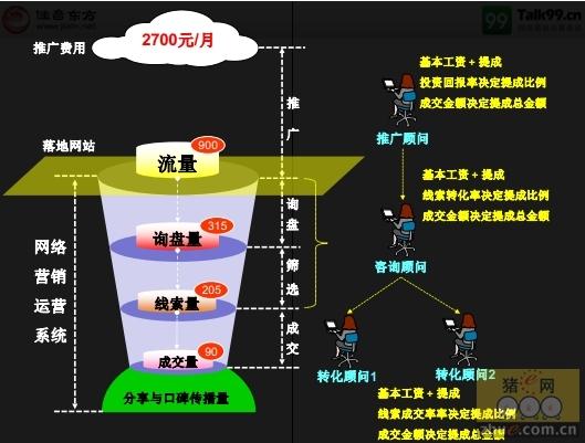 陈爱峰:怎样提高畜牧业网络营销效果