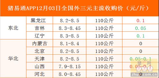 猪易通app12月03日各地外三元价格一览图