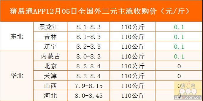 猪易通app12月05日各地外三元价格一览图