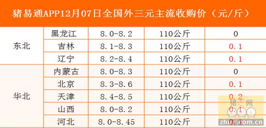 猪易通app12月07日各地外三元价格一览图-北方猪价回升,南方基本稳定