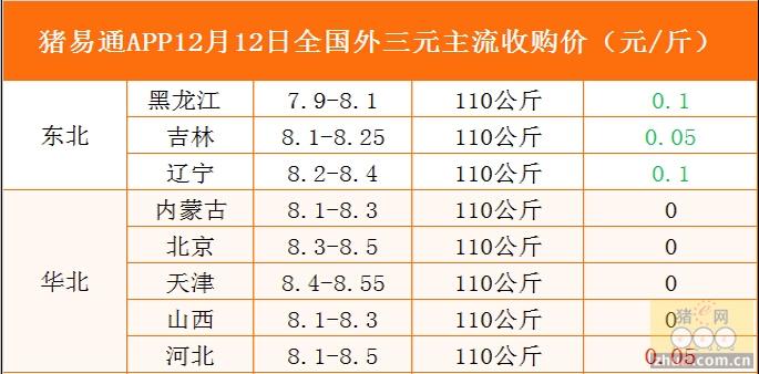 猪易通app12月12日各地外三元价格一览图