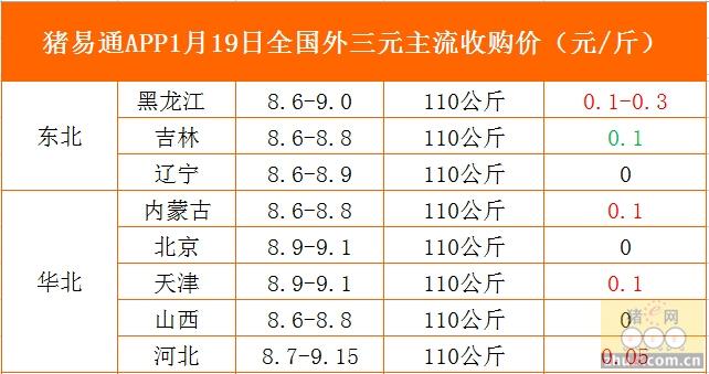 猪易通app01月19日各地外三元价格一览图