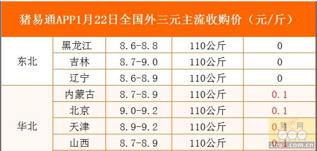 猪易通app01月22日各地外三元价格一览图