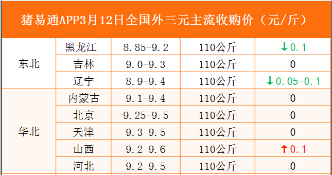 猪易通APP3月12日各地外三元价格表