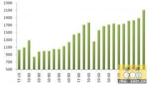 09年12月份生猪屠宰量大幅增长 价格加快回升