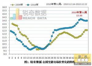 [周]生猪出场价企稳回升 猪粮比年环比上涨1.22%