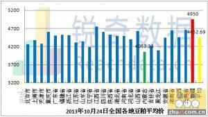 2013年10月24日料评:豆粕回落风险积聚