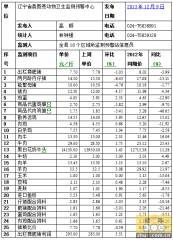 昌图2013年12月9日第49周畜牧业价格监测信息