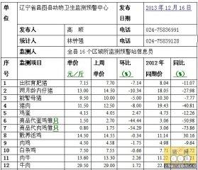 昌图2013年12月16日第50周畜牧业价格监测信息