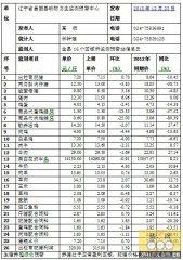 昌图2013年12月23日第51周畜牧业价格监测信息
