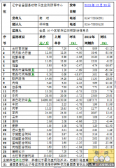 昌图2013年12月30日第52周畜牧业价格监测信息