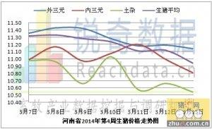 锐奇数据河南省14年11周猪评:下跌风险依旧尚存