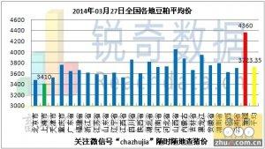 2014年3月27日料评:东北粮库临储收购难