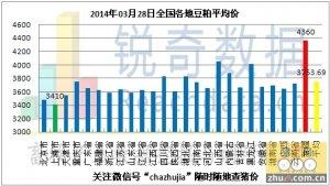 2014年3月28日料评:美大豆供需吃紧促出