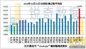 2014年3月31日料评:豆粕现货行情有望持