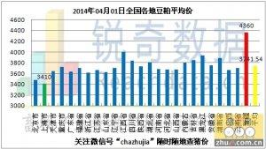 2014年4月1日料评:华北上市玉米水分含量