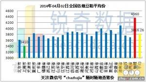 2014年4月2日料评:买涨不买跌促豆粕反弹