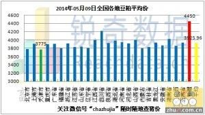 2014年5月9日料:粮库玉米拍卖风险正在凝聚
