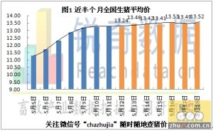 2014年5月19日猪评:仔猪价格涨势已经区域化