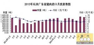 广东省上半年猪肉进口量增价跌 看进口对本地市场的冲击