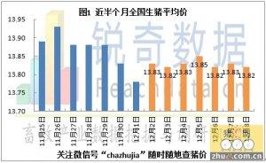 2014年12月9日猪评:养殖户压栏占市场主导地位