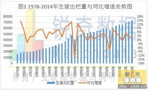 锐奇数据解析2014年生猪出、存栏量数据变化