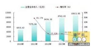 2014年我国饲料产业经济运行统计分析