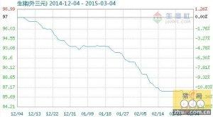 3月4日生猪(外三元)商品指数为85.45