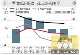 一季度经济数据料低于预期