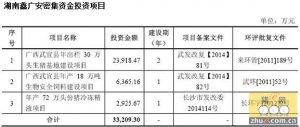 湖南鑫广安农牧股份有限公司首次公开发行股票招股说明书