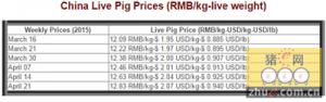 2015年中国一季度生猪市场报告