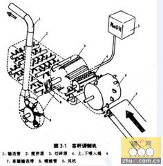 详解茎秆调制机的工作过程