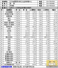 昌图县2015年6月1日第22周畜牧业价格监测信息