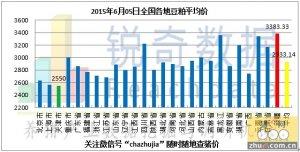 2015年6月5日料评:天气炒作促油厂粕价反弹