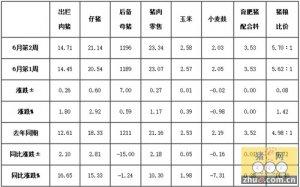 6月第2周四川省生猪监测:猪价持续稳步回升 养殖扭亏形势向好