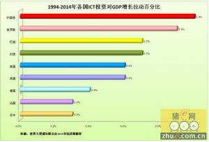 """畜牧业总产值占中国GDP约4.6% """"互联网+""""商机有多大"""