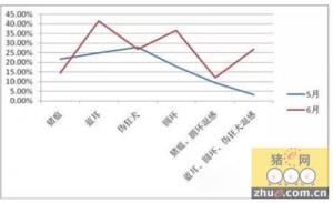 从6月份检测数据分析7月份的猪病流行情况