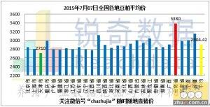 2015年7月7日料评:粕价天气炒作有所降温