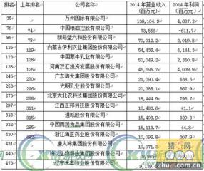 2015年入选中国500强的农牧企业