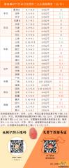 猪易通APP2015年7月16日各地生猪收购价