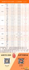 猪易通2015-07-20各地生猪外三元收购价