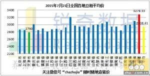 2015年7月21日料评:今日油厂粕价跌涨互现