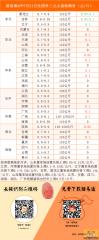 猪易通2015-07-21各地生猪外三元收购价一览图