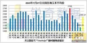 2015年7月27日料评:吉林部分企业恢复市场采购