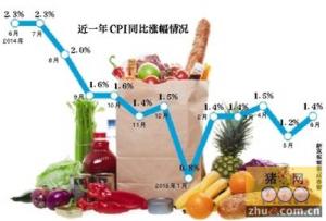 """部分民生消费品""""逆势""""涨价 猪价反弹对CPI影响有限"""
