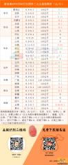 猪易通app8月8日各地外三元主流价格一览图--跌涨区域过半