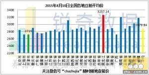 2015年8月10日料评:现货市场走低贸易商恐慌抛售