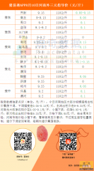猪易通8月10日河南外三价格一览图――下跌区域多