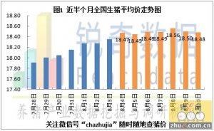 2015年8月11日猪评:猪价继续下调出栏积极性增加