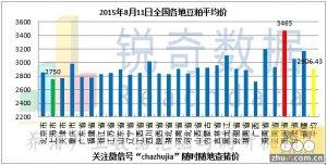 2015年8月11日料评:市场预估行为利好期现大涨
